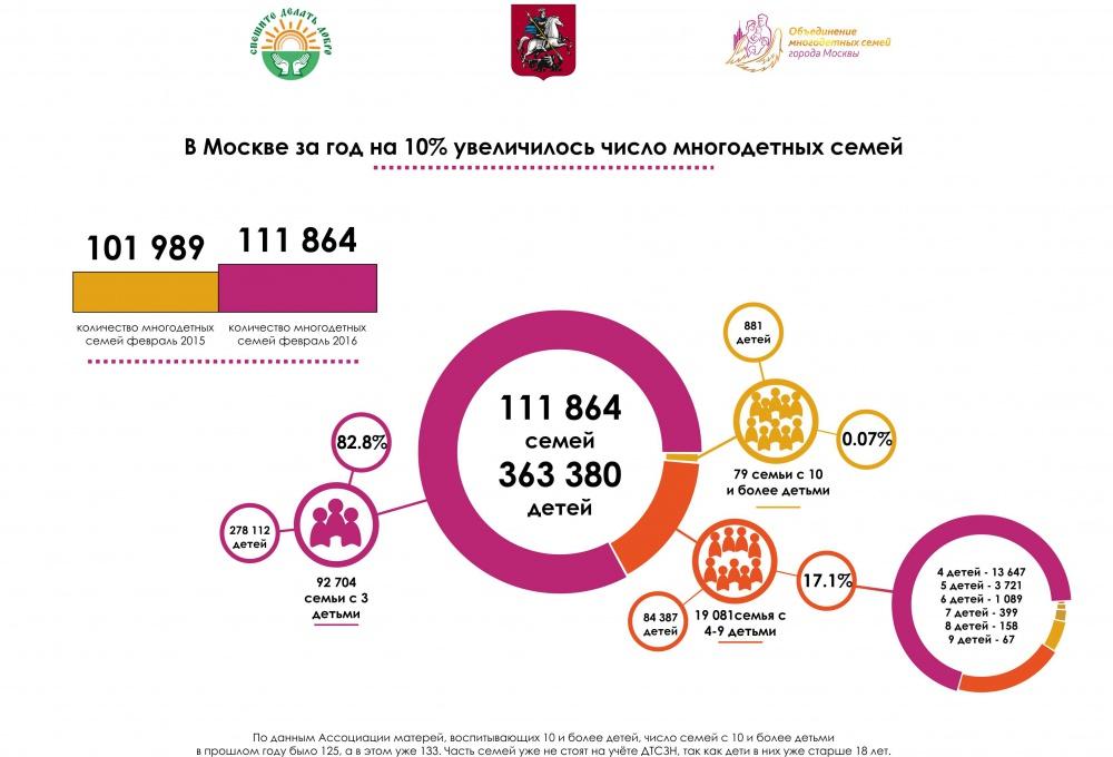2016 10 03 Количество многодетных семей в Москве увеличилось на 10% _инфографика